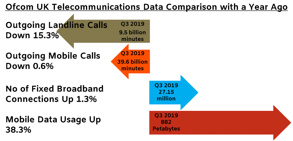 UK landlines generated 9.5 billion minutes of outgoing calls in Q3 2019, down by 100 billion minutes (1.0%) from Q2 and 1.7 billion minutes (15.3%) from Q3 2018. There were 26.8 million UK fixed broadband connections at the end of Q3 2019, a year-on-year increase of 350k (1.3%). The number of outgoing mobile voice calls minutes was 39.6 billion in Q3 2019, down 0.2 billion (0.6%) from a year previously. Mobile data usage continued to increase rapidly, up 245PB (38.3%) year-on-year.