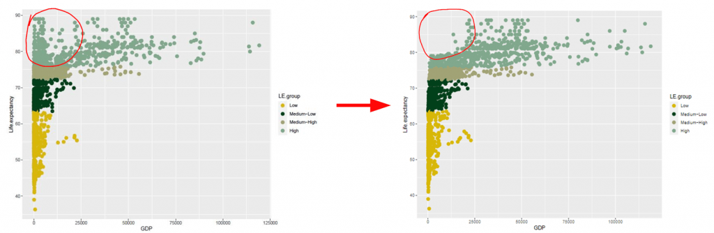 Identical data visualisation plots in green shades with life expectancy and GDP side by side, and red circles highlighting the difference.