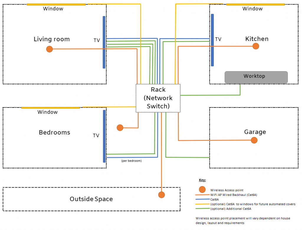 Diagram showing the recommended wiring for a smart home