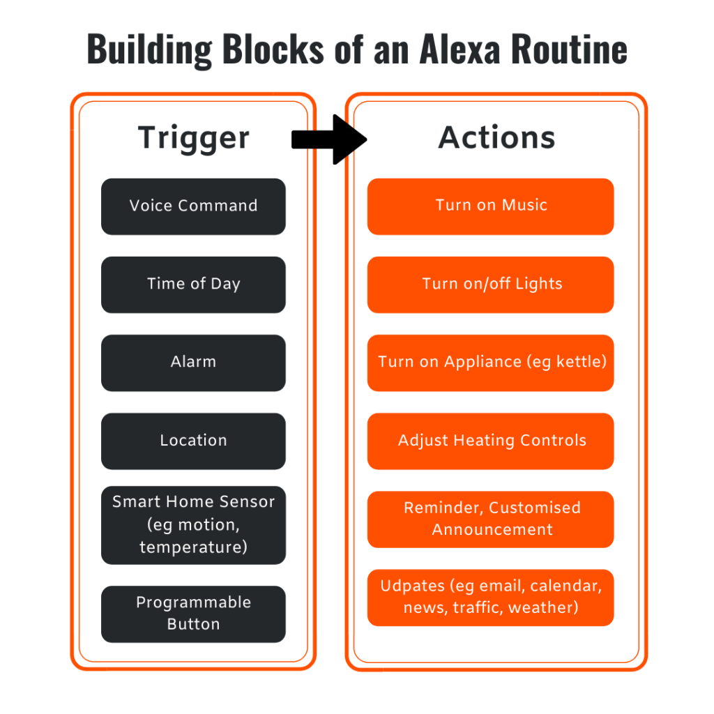 Building blocks of an Alexa routine