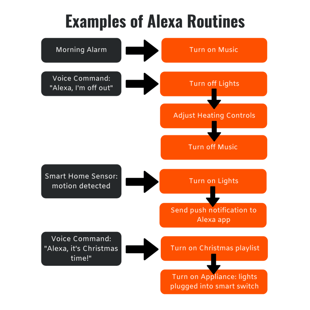 Diagram showing the examples of the Alexa routines
