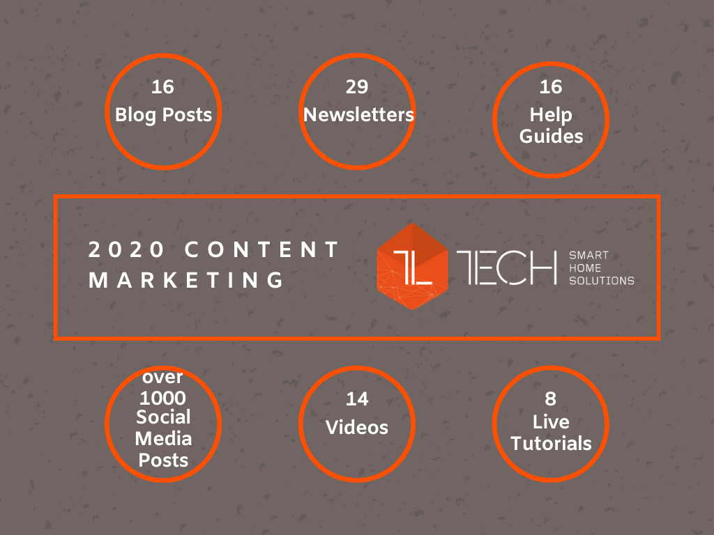 2020 content marketing summary - 16 blog posts, 29 newsletters, 16 help guides, over 1000 social media posts, 14 videos and 8 live tutorials