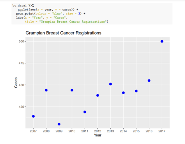RMarkdown Cancer Registrations